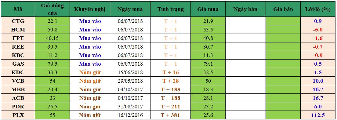 Danh mục đầu tư dm09072018