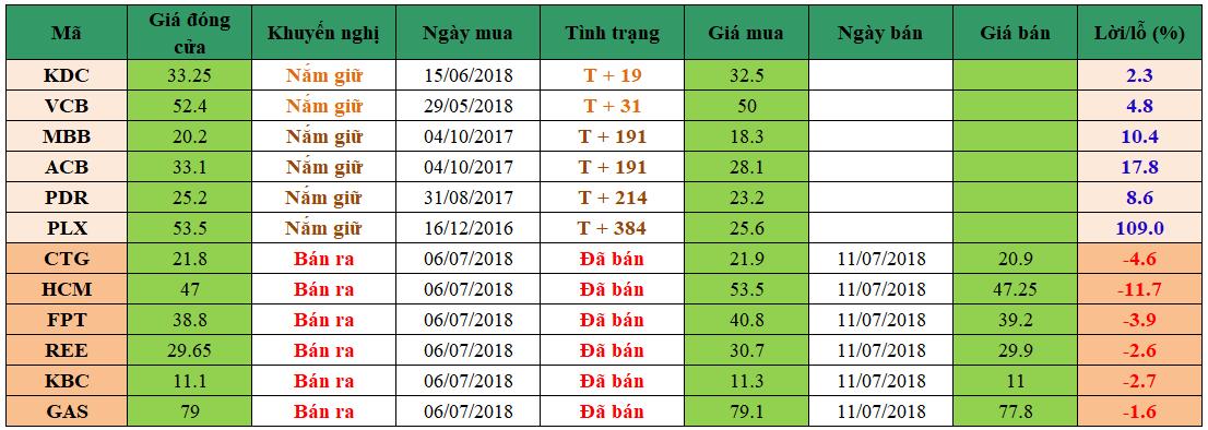 Danh mục đầu tư dm1207