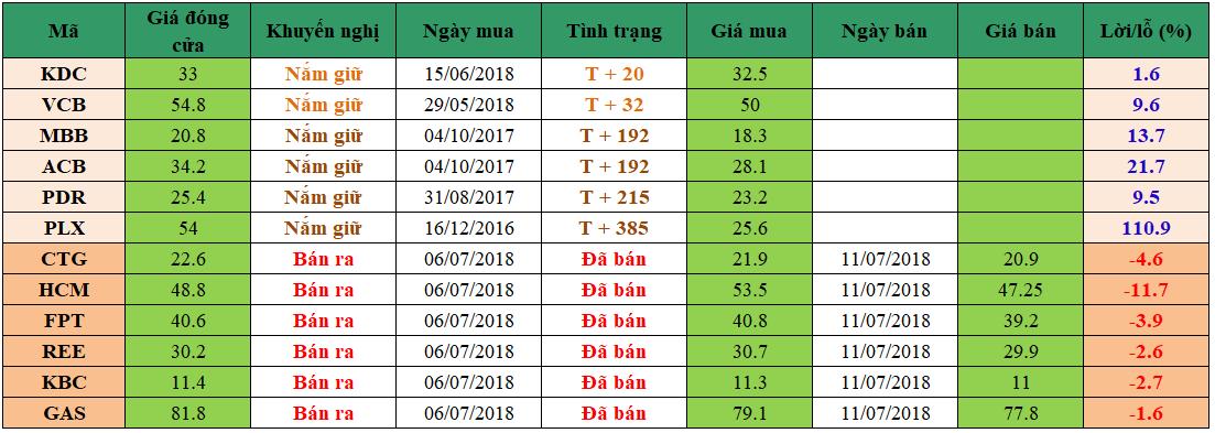 Danh mục đầu tư dm1307