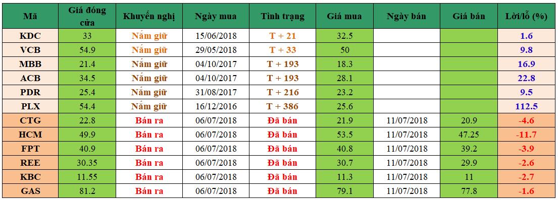 Danh mục đầu tư dm1607