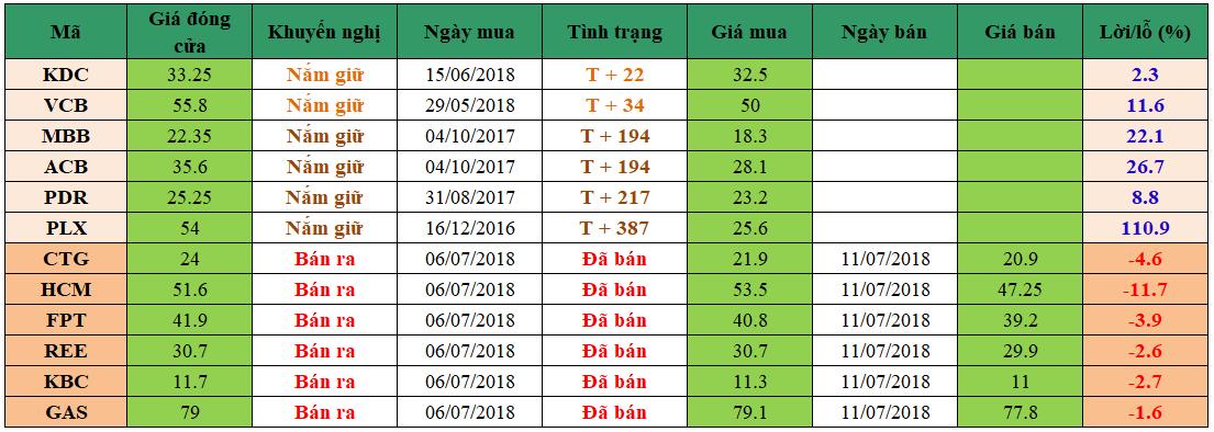 Danh mục đầu tư dm1707