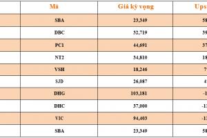 Cập nhật tình hình thị trường thế giới và Việt Nam tuần từ 02/07/2018 – 08/07/2018