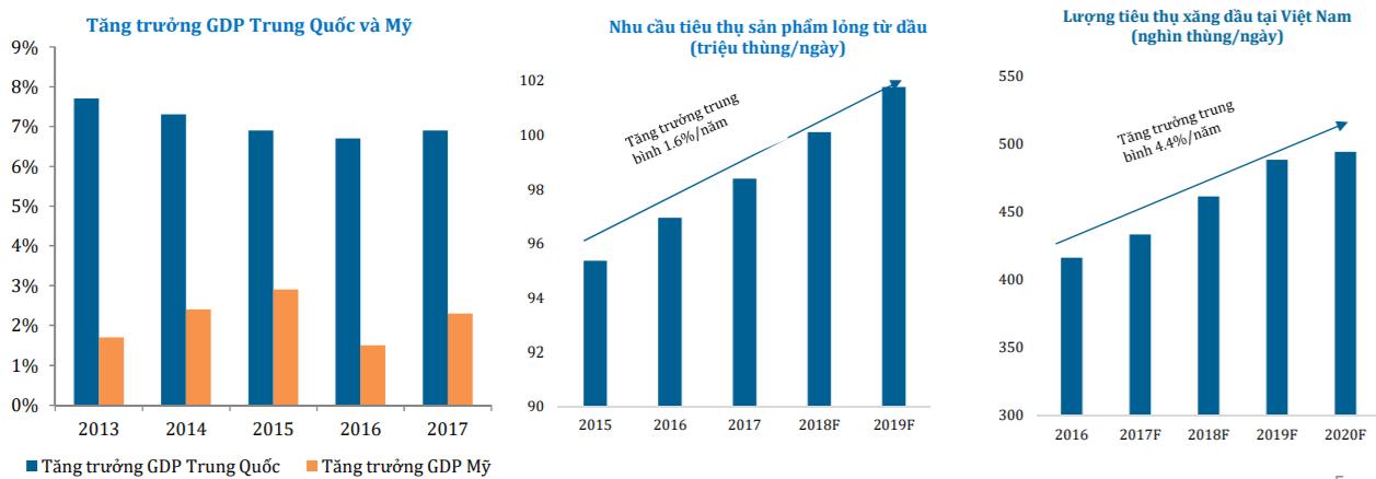Tăng trưởng tiêu thụ các sản phẩm từ dầu tại Việt Nam và thế giới. Nguồn: HSC