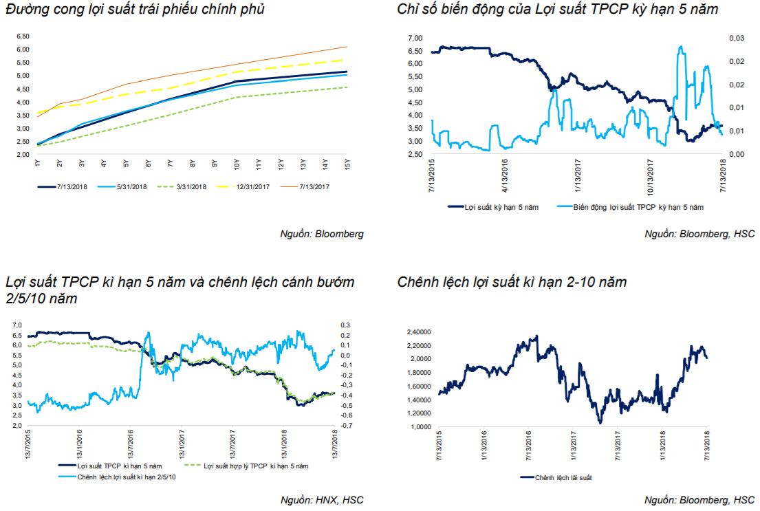 Cập nhật thị trường trái phiếu 2