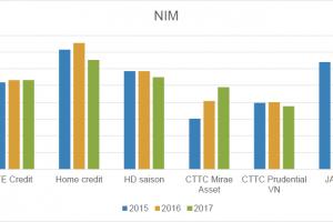 Xu hướng tín dụng tiêu dùng Việt Nam