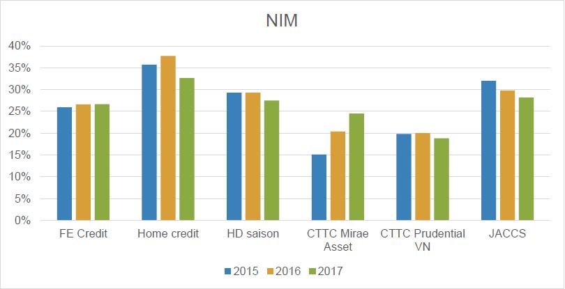 NIM tín dụng tiêu dùng