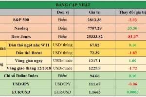 Cập nhật chứng khoán Mỹ, giá hàng hóa và USD phiên giao dịch ngày 01/08/2018