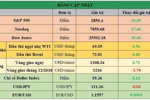 Cập nhật chứng khoán Mỹ, giá hàng hóa và USD phiên giao dịch ngày 06/08/2018
