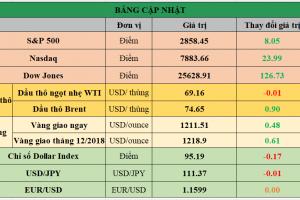 Cập nhật chứng khoán Mỹ, giá hàng hóa và USD phiên giao dịch ngày 07/08/2018