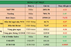 Cập nhật chứng khoán Mỹ, giá hàng hóa và USD phiên giao dịch ngày 09/08/2018