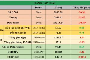 Cập nhật chứng khoán Mỹ, giá hàng hóa và USD phiên giao dịch ngày 10/08/2018