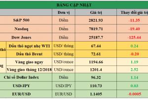 Cập nhật chứng khoán Mỹ, giá hàng hóa và USD phiên giao dịch ngày 13/08/2018