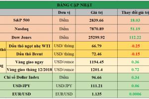 Cập nhật chứng khoán Mỹ, giá hàng hóa và USD phiên giao dịch ngày 14/08/2018
