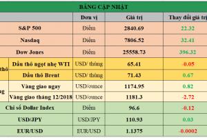 Cập nhật chứng khoán Mỹ, giá hàng hóa và USD phiên giao dịch ngày 16/08/2018