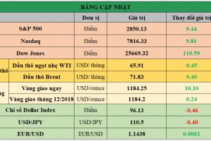 Cập nhật chứng khoán Mỹ, giá hàng hóa và USD phiên giao dịch ngày 17/08/2018