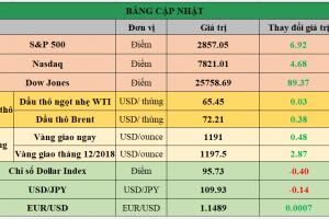 Cập nhật chứng khoán Mỹ, giá hàng hóa và USD phiên giao dịch ngày 20/08/2018