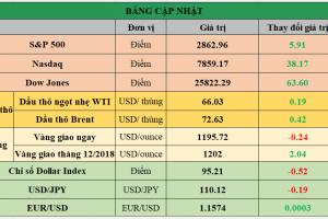Cập nhật chứng khoán Mỹ, giá hàng hóa và USD phiên giao dịch ngày 21/08/2018