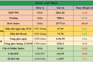 Cập nhật chứng khoán Mỹ, giá hàng hóa và USD phiên giao dịch ngày 22/08/2018