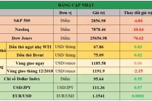 Cập nhật chứng khoán Mỹ, giá hàng hóa và USD phiên giao dịch ngày 23/08/2018