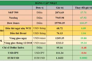 Cập nhật chứng khoán Mỹ, giá hàng hóa và USD phiên giao dịch ngày 24/08/2018