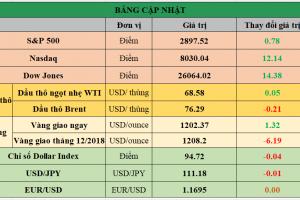 Cập nhật chứng khoán Mỹ, giá hàng hóa và USD phiên giao dịch ngày 28/08/2018