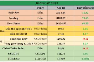 Cập nhật chứng khoán Mỹ, giá hàng hóa và USD phiên giao dịch ngày 29/08/2018
