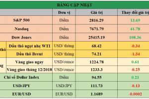 Cập nhật chứng khoán Mỹ, giá hàng hóa và USD phiên giao dịch ngày 31/07/2018