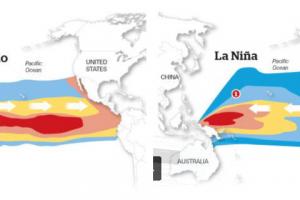 El Nino, La Nina và tác động tới ngành điện