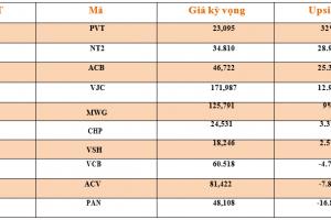 Cập nhật tình hình thị trường thế giới và Việt Nam tuần từ 06/08/2018 – 12/08/2018