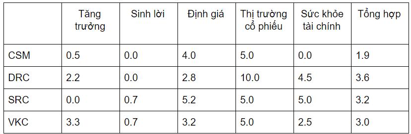 Cập nhật ngành săm lốp Việt Nam
