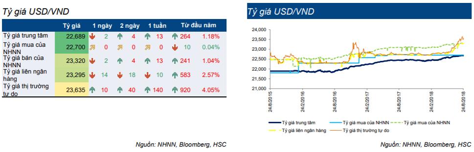 Cập nhật thị trường Trái phiếu