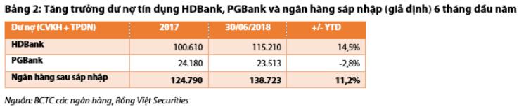 Tăng trưởng tín dụng của các ngân hàng nửa đầu và nửa cuối năm 2018