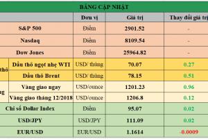 Cập nhật chứng khoán Mỹ, giá hàng hóa và USD phiên giao dịch ngày 03/09/2018