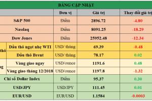 Cập nhật chứng khoán Mỹ, giá hàng hóa và USD phiên giao dịch ngày 04/09/2018