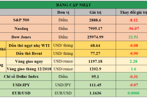 Cập nhật chứng khoán Mỹ, giá hàng hóa và USD phiên giao dịch ngày 05/09/2018