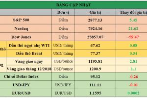 Cập nhật chứng khoán Mỹ, giá hàng hóa và USD phiên giao dịch ngày 10/09/2018