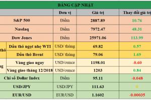 Cập nhật chứng khoán Mỹ, giá hàng hóa và USD phiên giao dịch ngày 11/09/2018