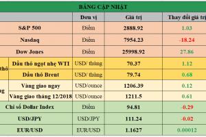 Cập nhật chứng khoán Mỹ, giá hàng hóa và USD phiên giao dịch ngày 12/09/2018