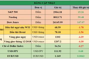 Cập nhật chứng khoán Mỹ, giá hàng hóa và USD phiên giao dịch ngày 13/09/2018