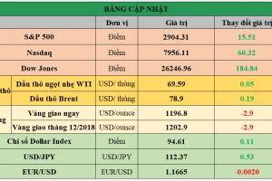 Cập nhật chứng khoán Mỹ, giá hàng hóa và USD phiên giao dịch ngày 18/09/2018