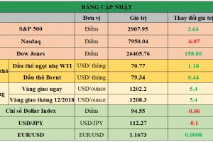 Cập nhật chứng khoán Mỹ, giá hàng hóa và USD phiên giao dịch ngày 19/09/2018