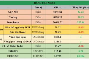 Cập nhật chứng khoán Mỹ, giá hàng hóa và USD phiên giao dịch ngày 20/09/2018