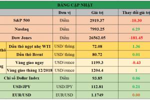 Cập nhật chứng khoán Mỹ, giá hàng hóa và USD phiên giao dịch ngày 24/09/2018