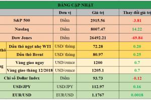 Cập nhật chứng khoán Mỹ, giá hàng hóa và USD phiên giao dịch ngày 25/09/2018