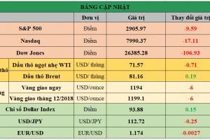 Cập nhật chứng khoán Mỹ, giá hàng hóa và USD phiên giao dịch ngày 26/09/2018