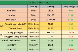 Cập nhật chứng khoán Mỹ, giá hàng hóa và USD phiên giao dịch ngày 27/09/2018