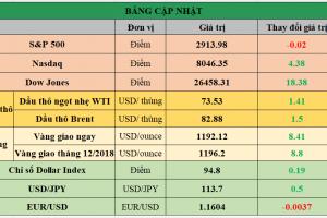 Cập nhật chứng khoán Mỹ, giá hàng hóa và USD phiên giao dịch ngày 28/09/2018