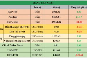 Cập nhật chứng khoán Mỹ, giá hàng hóa và USD phiên giao dịch ngày 31/08/2018