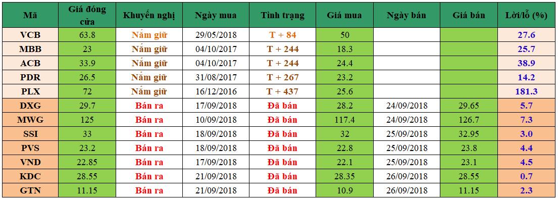 Danh mục đầu tư dm2609
