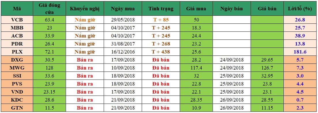 Danh mục đầu tư dm2709